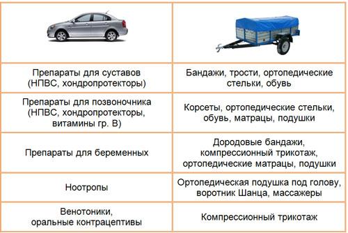 Примеры товаров-прицепов в аптеке