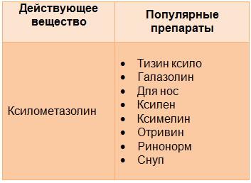 препараты ксилометазолина