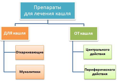 Препараты для лечения кашля
