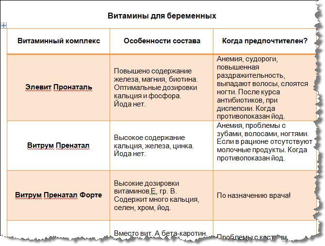Таблица витаминов для беременных