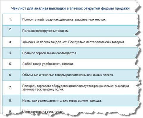 чек-лист для анализа аптеки