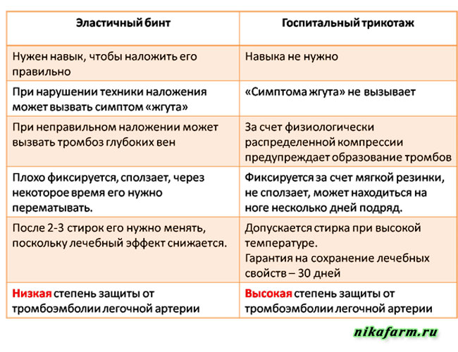 бинт или трикотаж - таблица сравнения