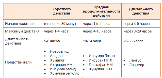 Препараты для крови при диабете