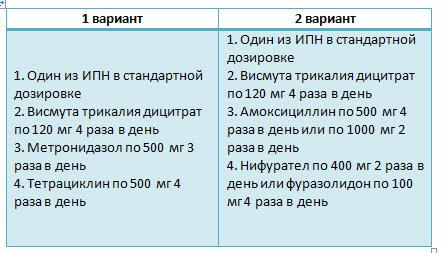 схема эрадикации hp