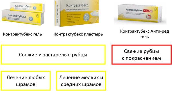 выбор контрактубекс