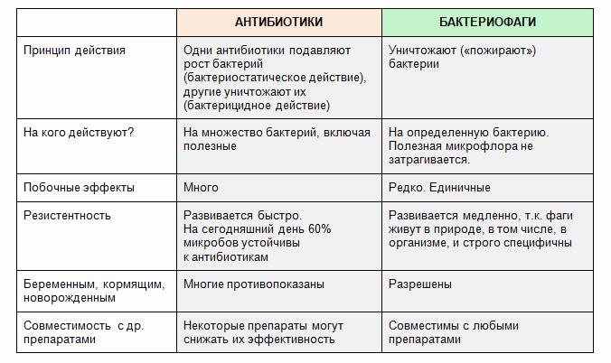 отличия фага и антибиотика