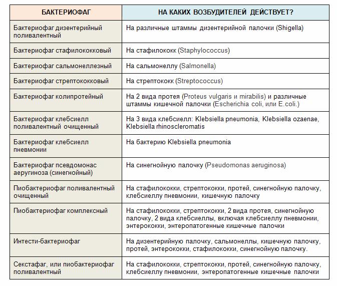 список бактериофагов