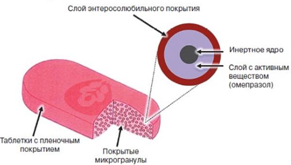 таблетка Лосек