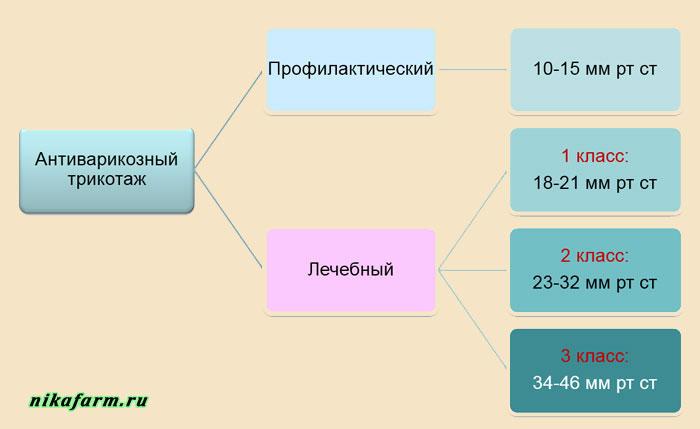 классы компрессионного трикотажа
