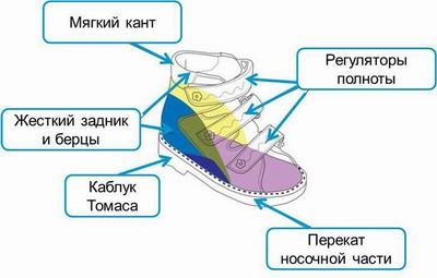 Признаки лечебной детской обуви