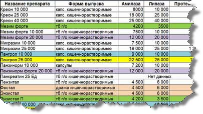 таблица ферментов