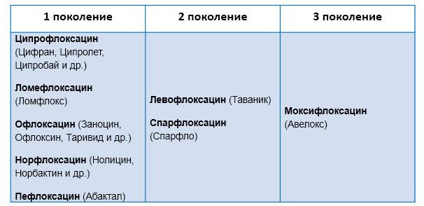 Группа фторхинолонов