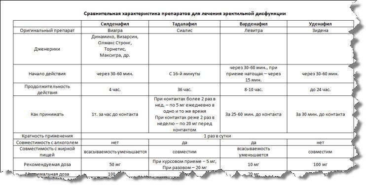 сравнение ингибиторов ФДЭ-5