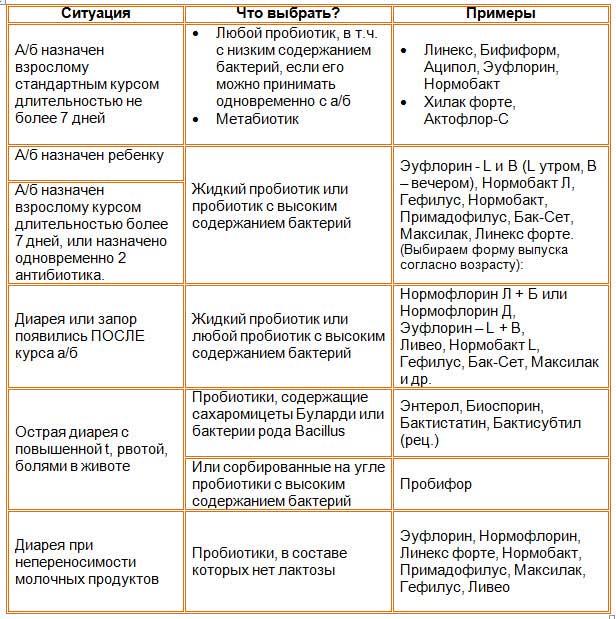 выбор пробиотика