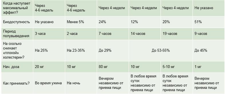 сравнение статинов 2